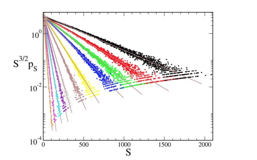 Cascades on a random graph