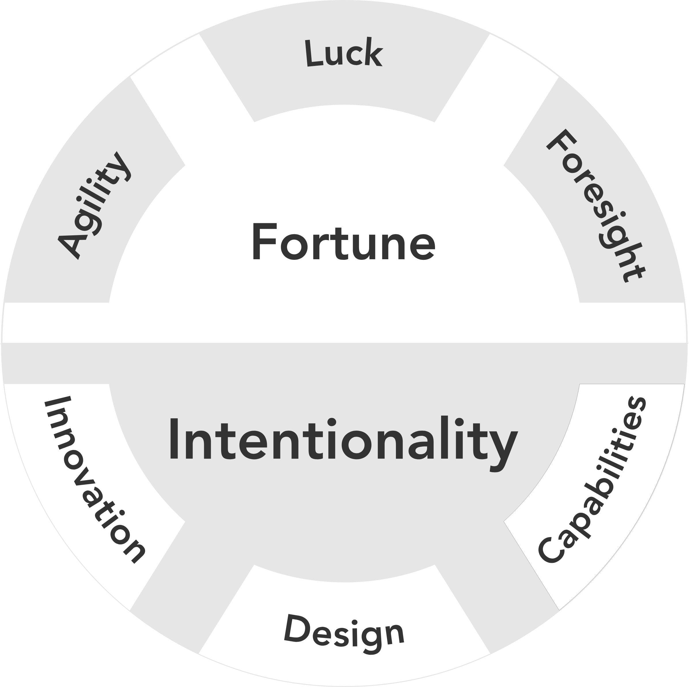 There is a tension between answers that emphasize favorable outcomes under conditions of uncertainty and those that assert intentionality.