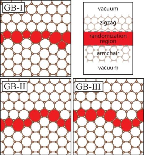 Graphene grain boundary structures between armchair and zigzag regions.