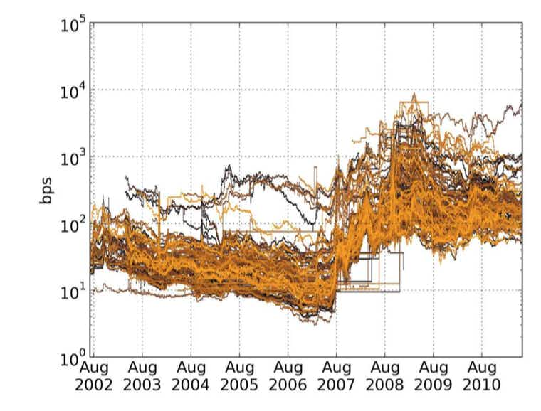 CDS spreads over time for the selected institutions