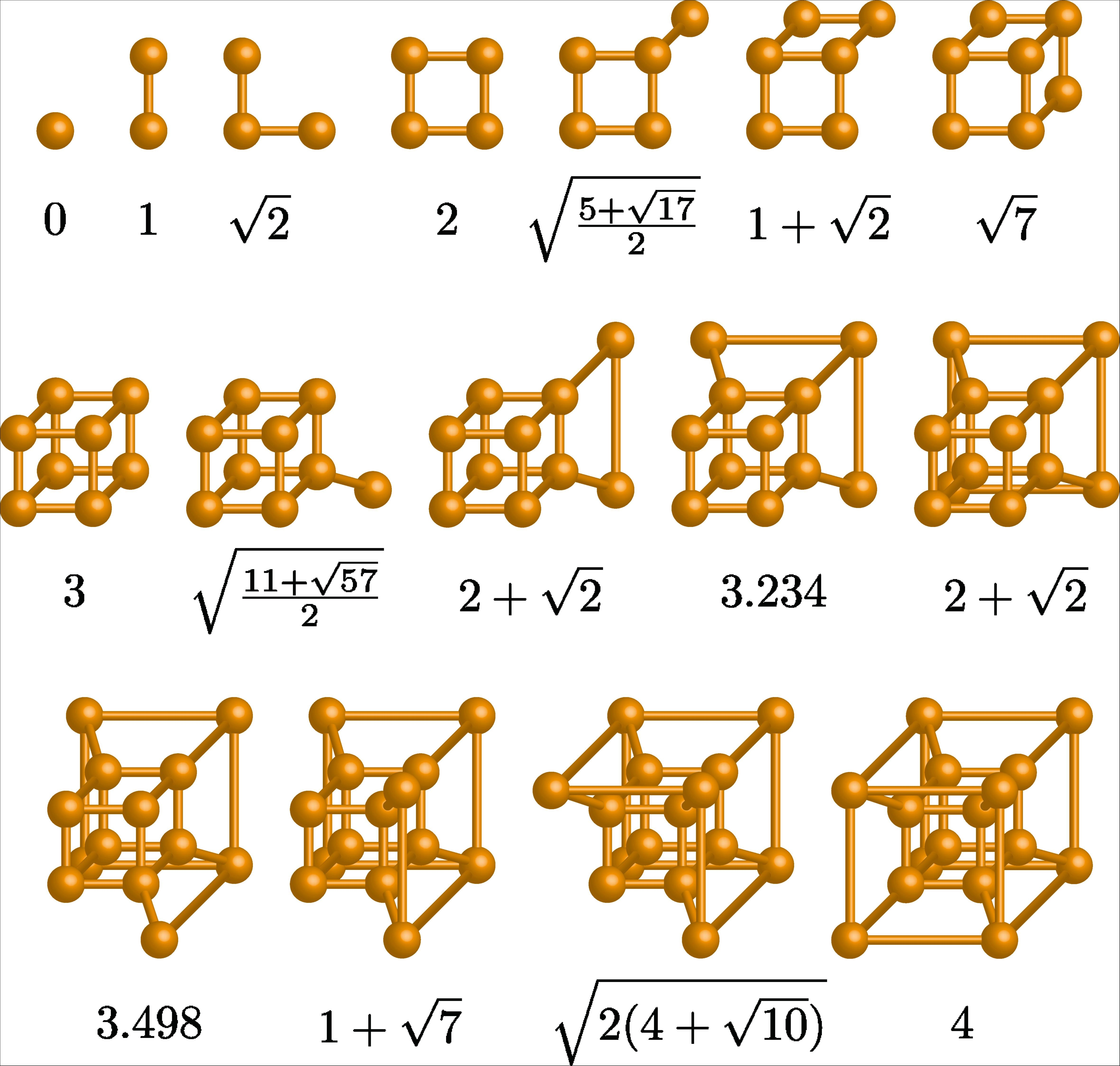 Eigenvalues of neutral networks: Interpolating between hypercubes