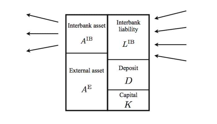 Network models of financial systemic risk: a review