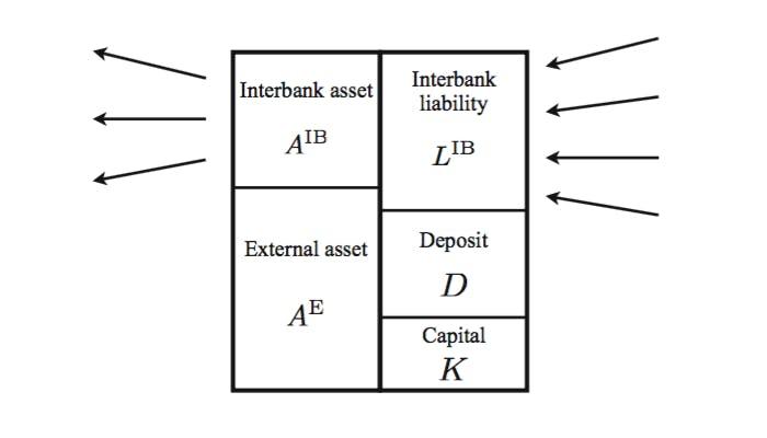 Stylized balance sheet of a bank
