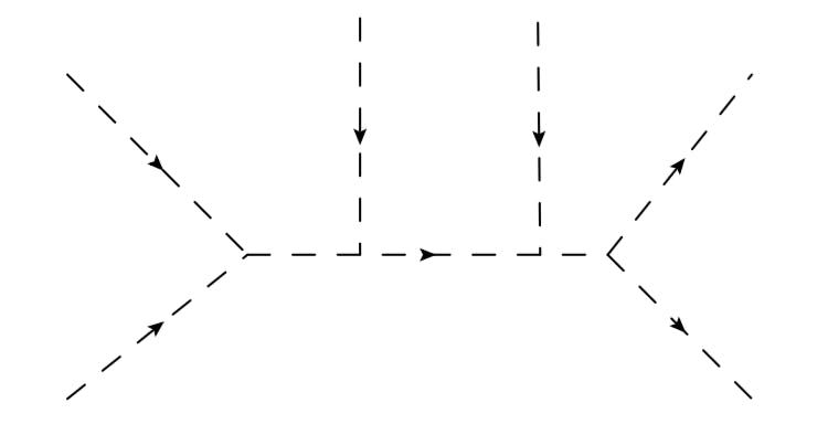 Tree-level 6-point scattering diagram.