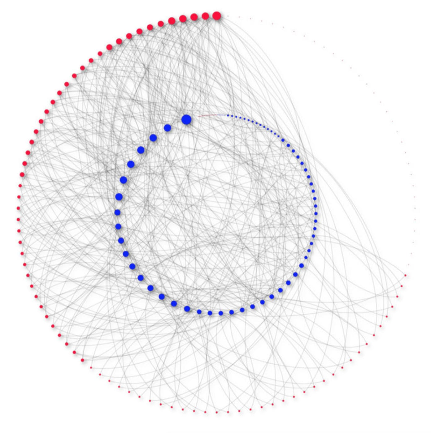 The temporal bipartite target network.