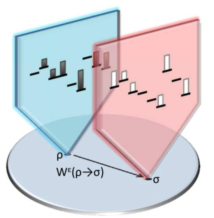 Abstract depiction of the set of states, including the initial state ρ and final state σ . Each state is associated wi