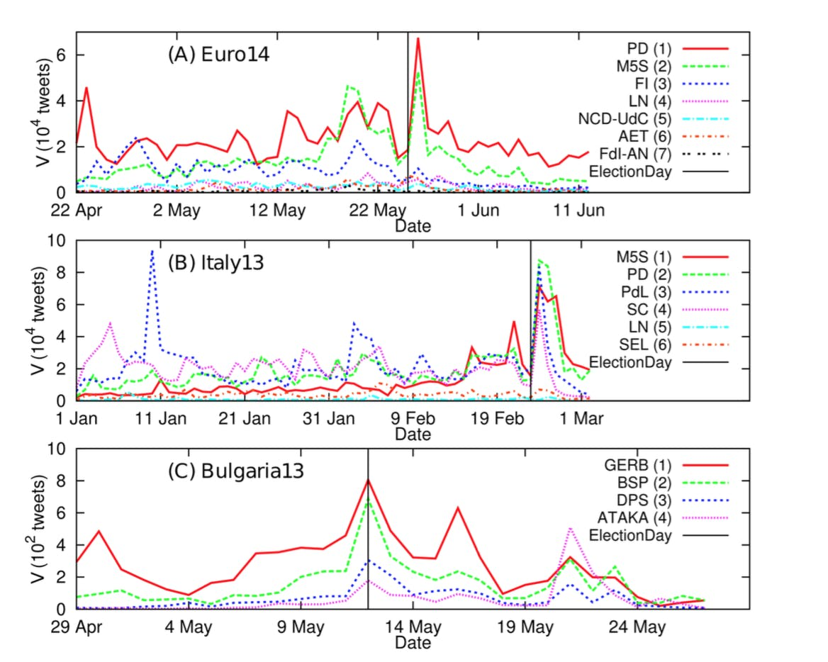 Twitter-based analysis of the dynamics of collective attention to political parties