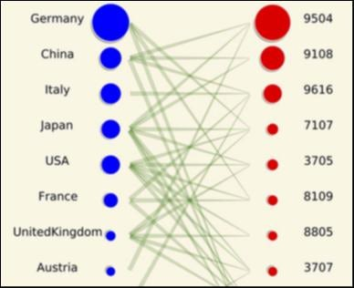A snapshot of the bipartite network for the most important countries; size of vertices is the fitness and the complexity