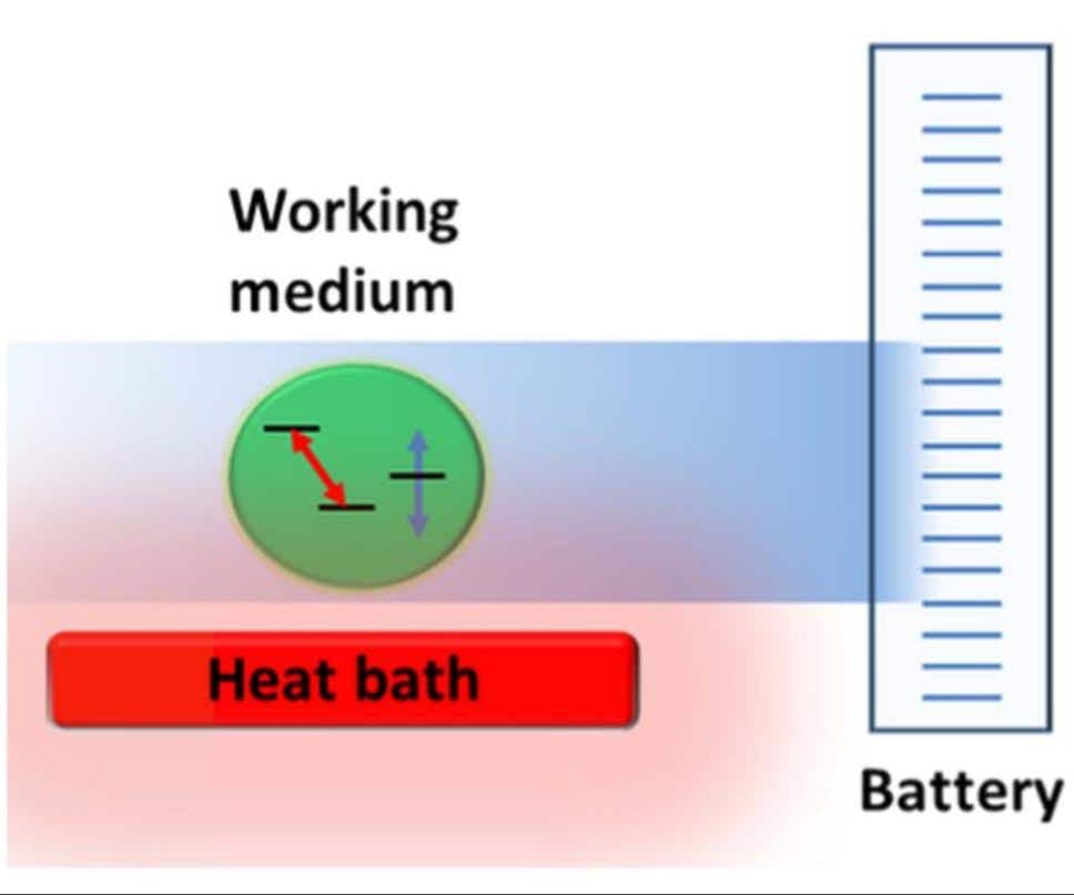 A battery from which work is taken or given to a single heat bath.