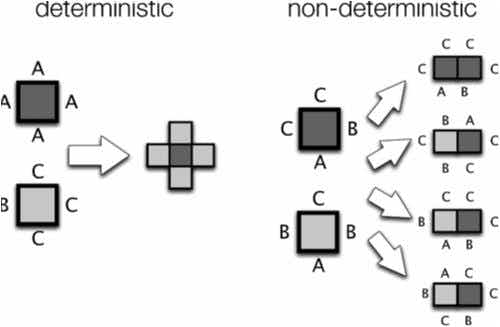 We explain why symmetric and modular structures are favored in self-assembly and give a quantitative measure of physical complexity.